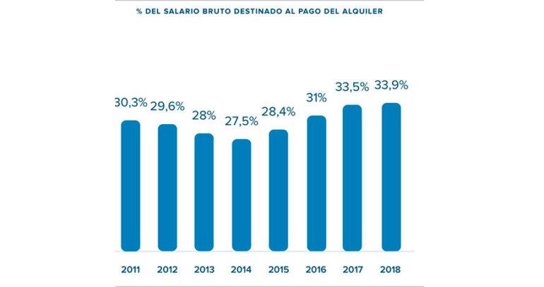 Los españoles destinan de media el 34% de su salario mensual al pago del alquiler